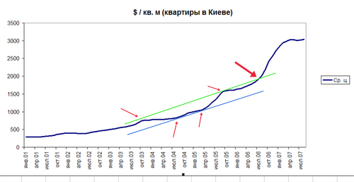 Коридор цен на недвижимость Киева