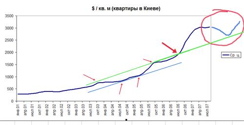 Прогноз движения цены на недвижимость в Киеве