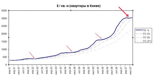 Среднескользящие на рынке недвижимости Киева