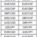 Важные валютные пары на Форекс